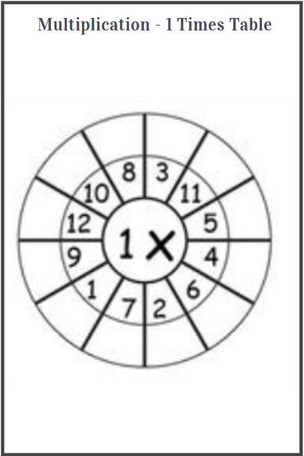 1 times table worksheet