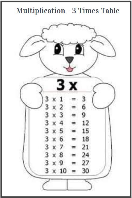 3 times table worksheet fun
